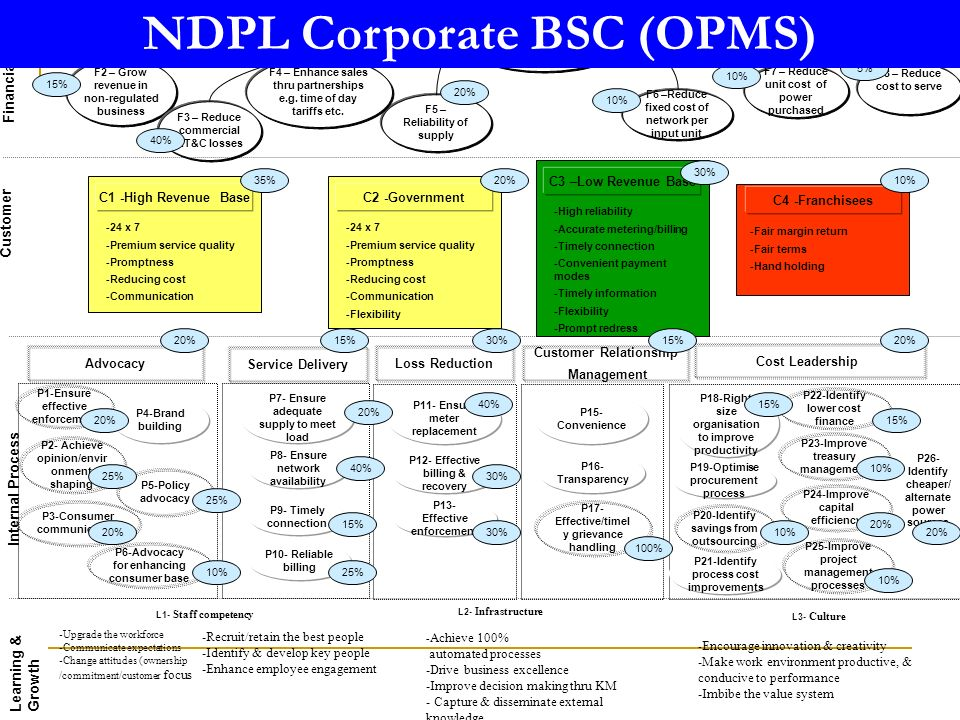 employee relations in ndpl Topics for mba projects in human resource management 2018 2019 employee relation and employee communication analysis of performance management at ndpl 9 a report on bonus act 1965 10.