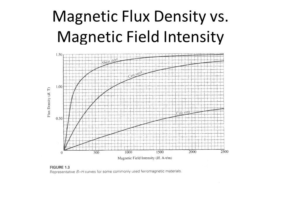 magnetic flux density - photo #13