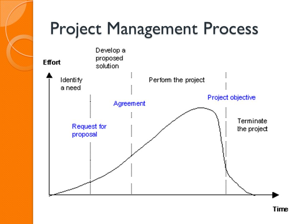 Input & Output of 42 Project Management Processes, PMBOK Guide 4th Edition