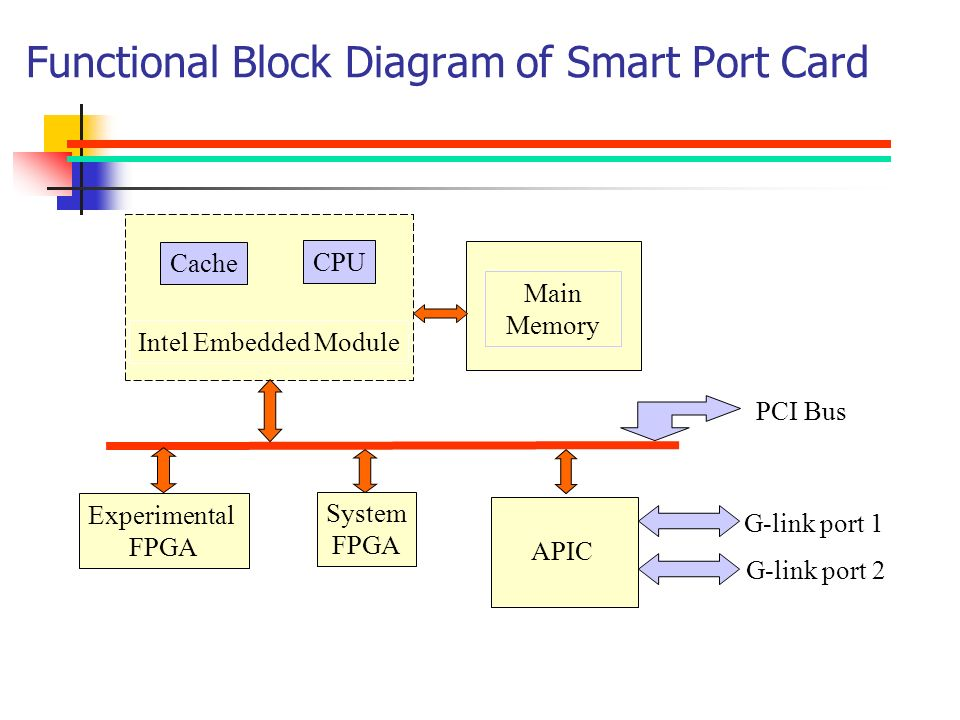 Functional+Block+Diagram+of+Smart+Port+Card cd30 wiring diagram ford diagrams schematics \u2022 45 63 74 91 Steiner 410 at gsmx.co