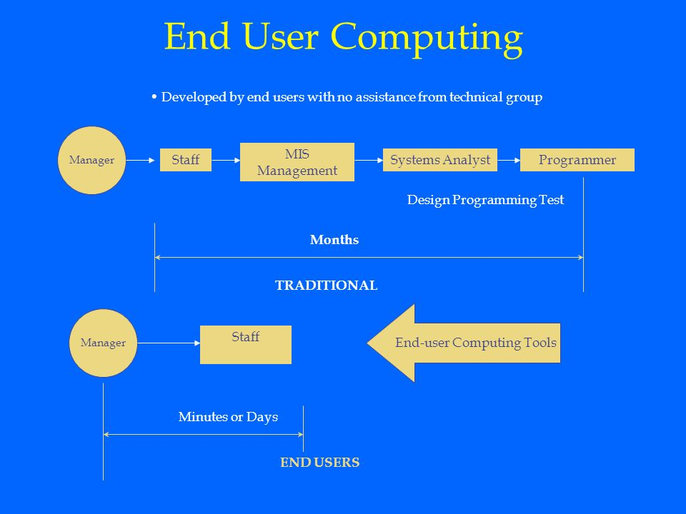 Systems Development Dr Ashok Agarwal Ppt Video Online