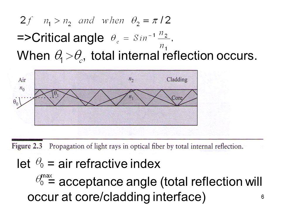 acceptance angle of optical fiber pdf