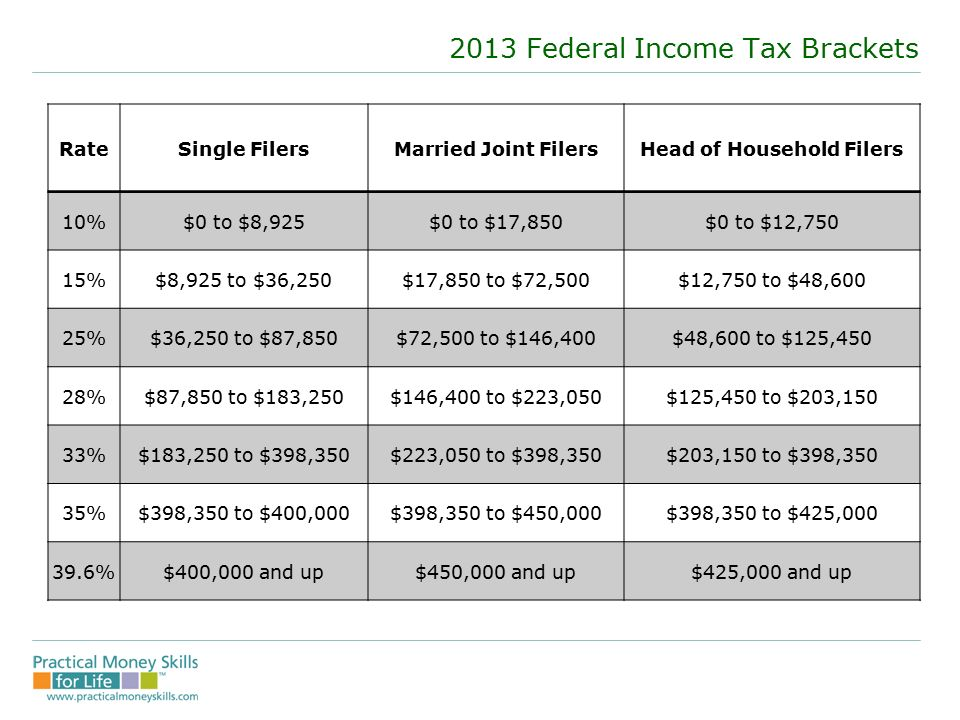 Teens making money 03 ppt download 2013 federal income tax brackets sciox Gallery