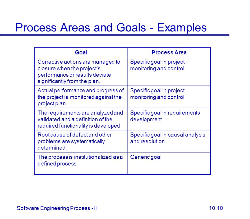 Process Areas and Goals - Examples