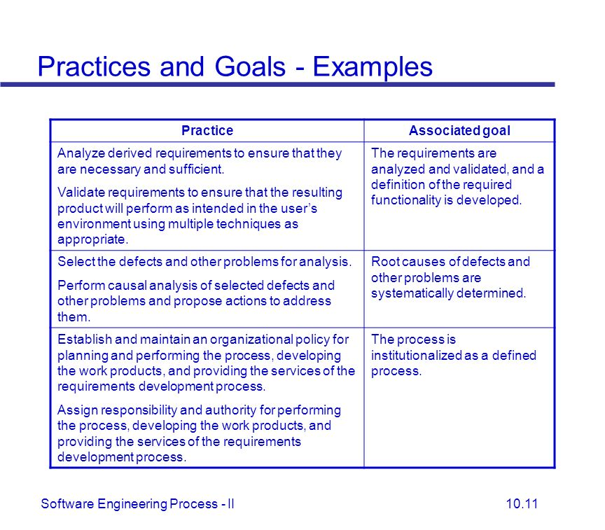 Practices and Goals - Examples
