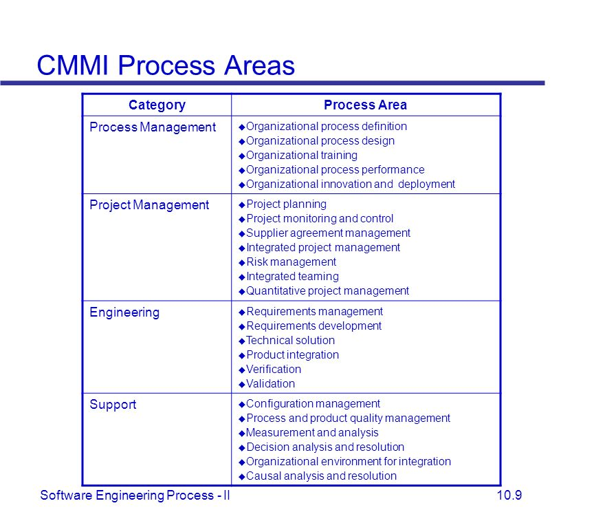 CMMI Process Areas Category Process Area Process Management