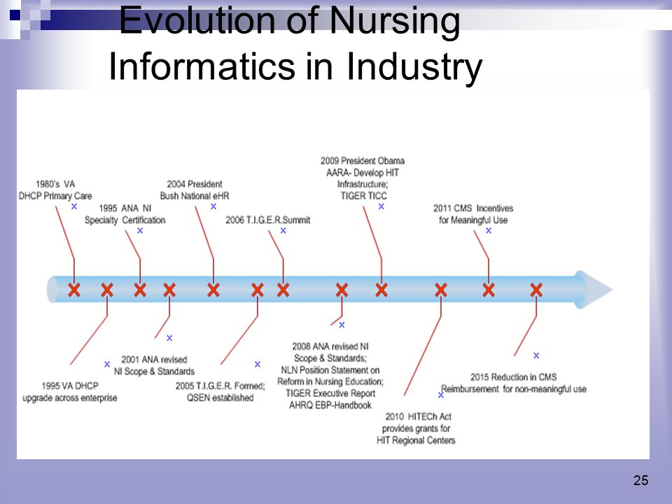 evolution of nursing Nursing is one of the oldest professions it isn't a static occupation, as it has  changed frequently over time its development and evolution has changed  differently.