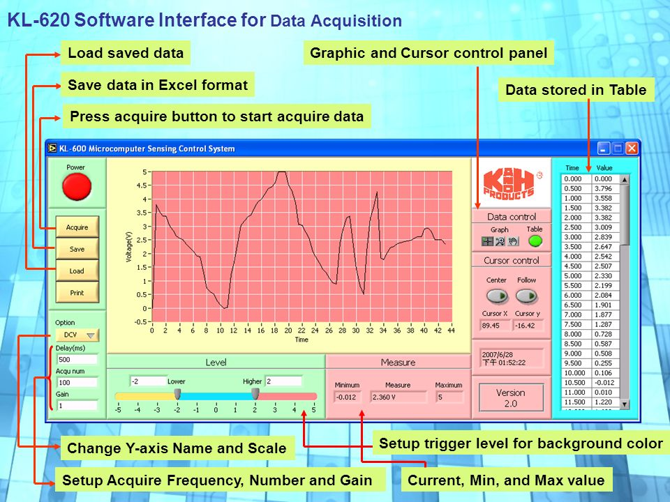 Data Panel Acquisition : Microcomputer sensing control system ppt download