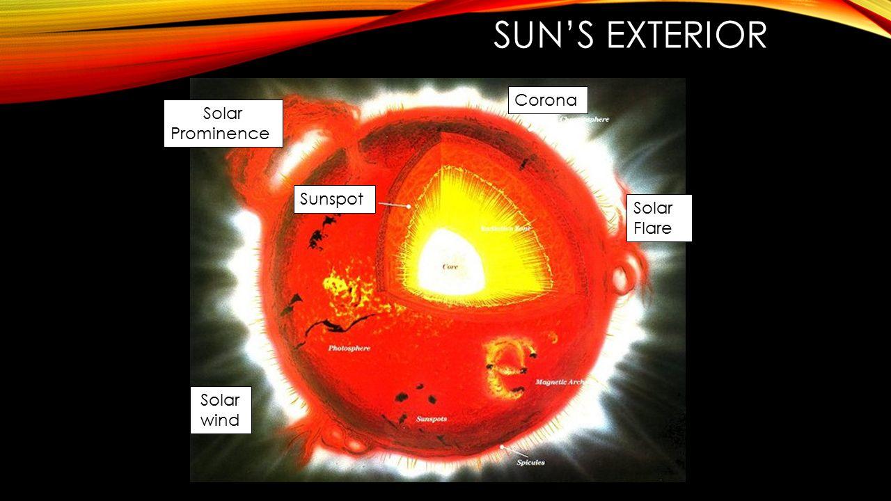 Sun's exterior Corona Solar Prominence Sunspot Solar Flare Solar wind
