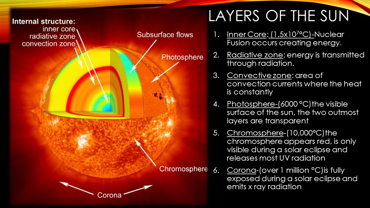 Layers of the sun Inner Core: (1.5x107°C)-Nuclear Fusion occurs creating energy. Radiative zone: energy is transmitted through radiation.