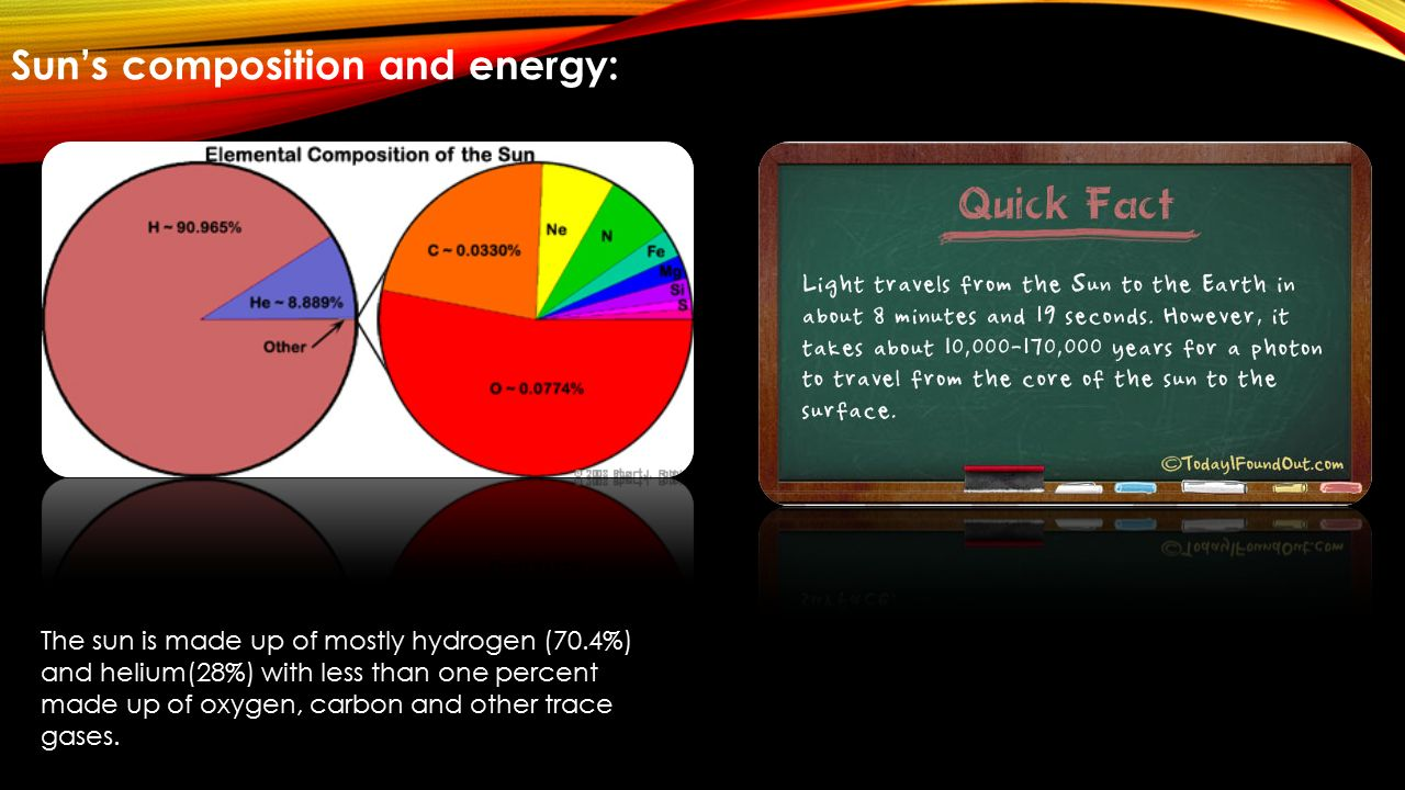 Sun's composition and energy: