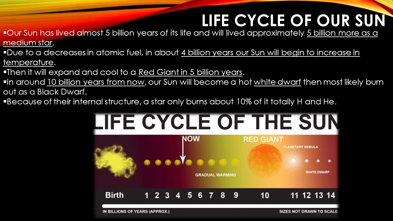 Life Cycle of Our Sun Our Sun has lived almost 5 billion years of its life and will lived approximately 5 billion more as a medium star.