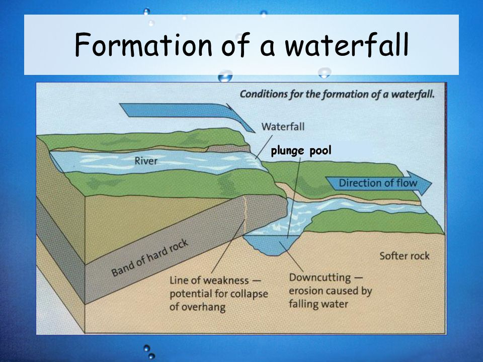 3 river profiles and processes ppt video online download 8 formation of a waterfall ccuart Image collections