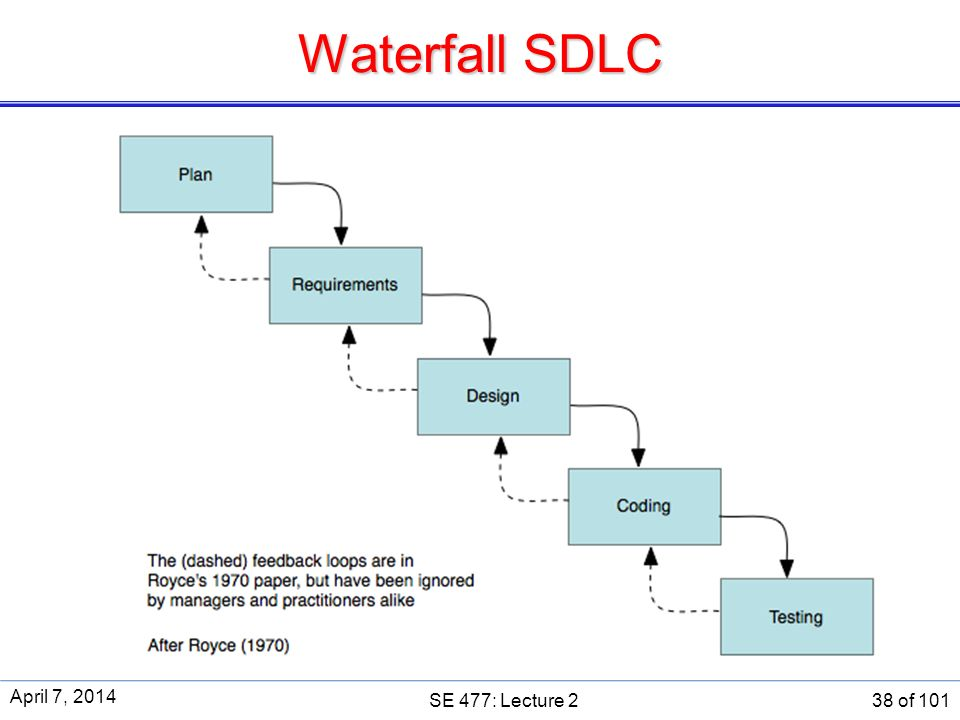 Se 477 software and systems project management ppt download for Sdlc waterfall