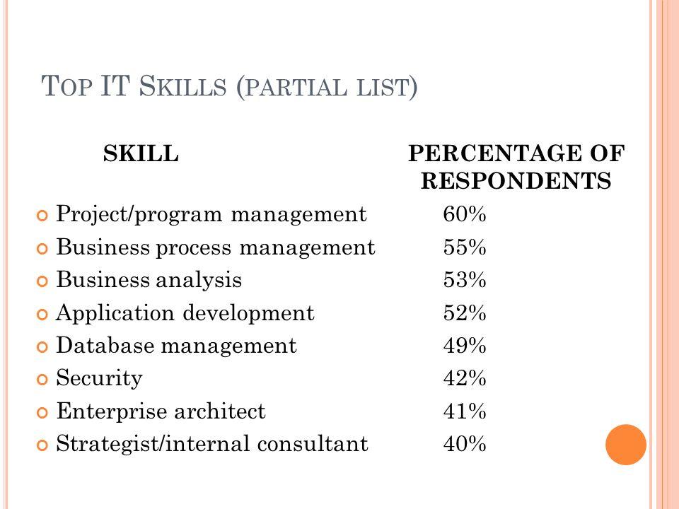 Software project management ppt video online download for Enterprise architect skills