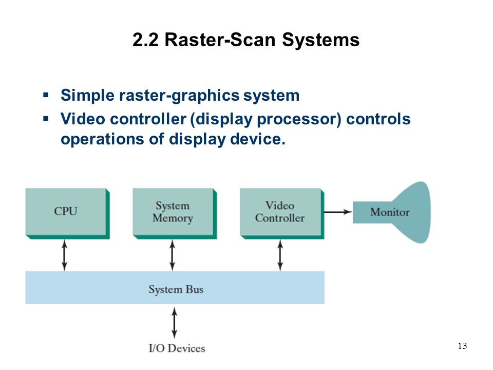 video controller in computer graphics pdf