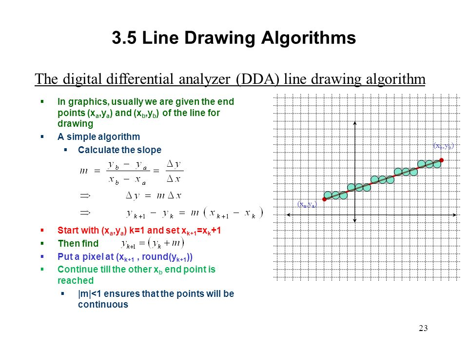 Line Drawing Algorithm In Computer Graphics Using C : Dda line drawing algorithm and program c of