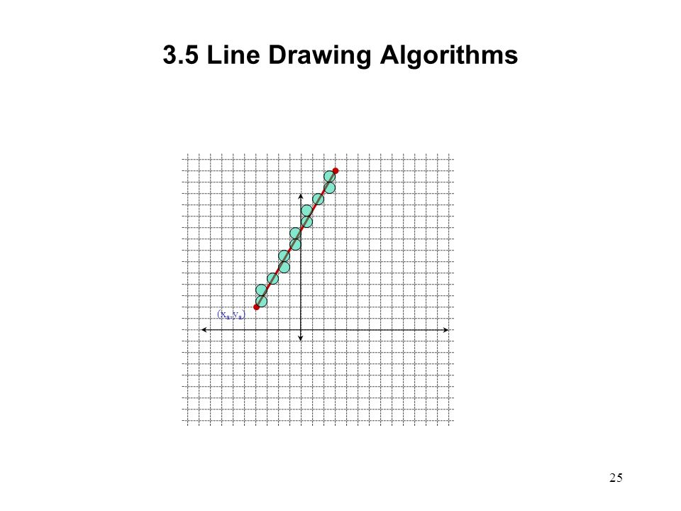 Line Drawing Using Dda Algorithm In C : Computer graphics scc ppt video online download