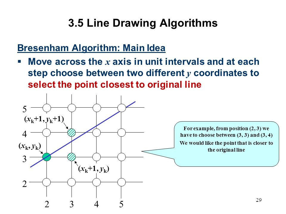 Example Of Line Drawing Algorithm : Computer graphics scc ppt video online download