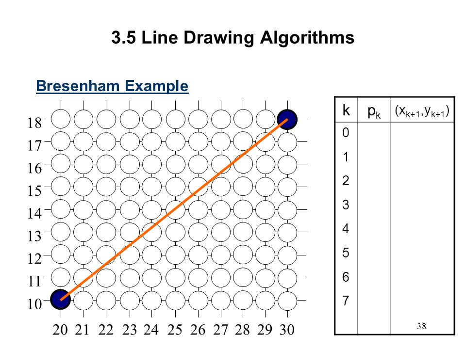 Bresenham Line Drawing Algorithm Steps : Computer graphics scc ppt video online download