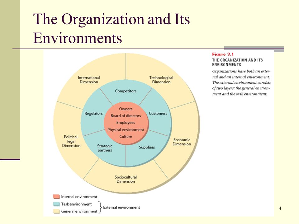 the external environment and organizational culture Organizational culture: internal and external fits organization structure, environment and performance: the role of strategic choice sociology, 6, 1-22.