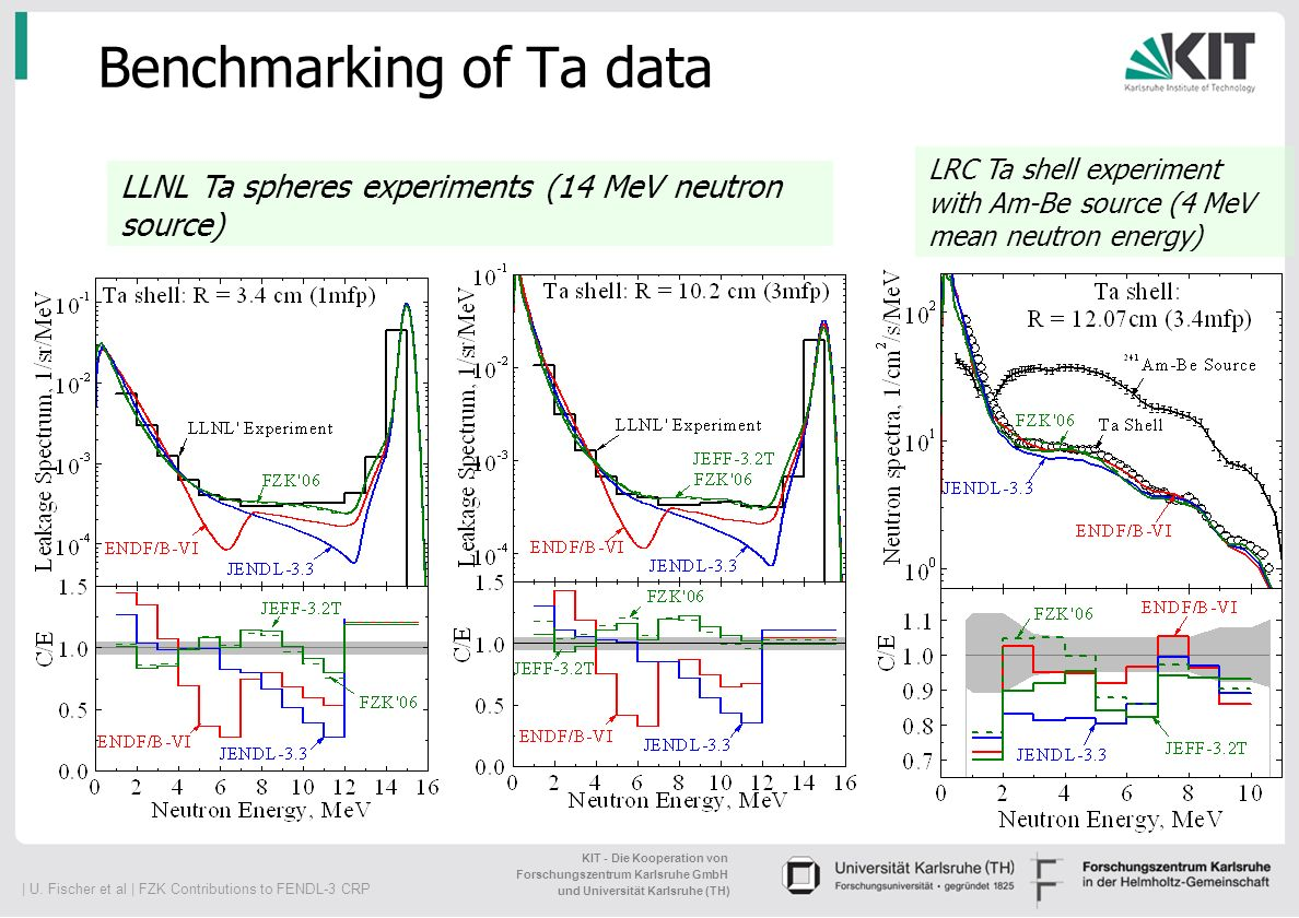 Benchmarking of Ta data