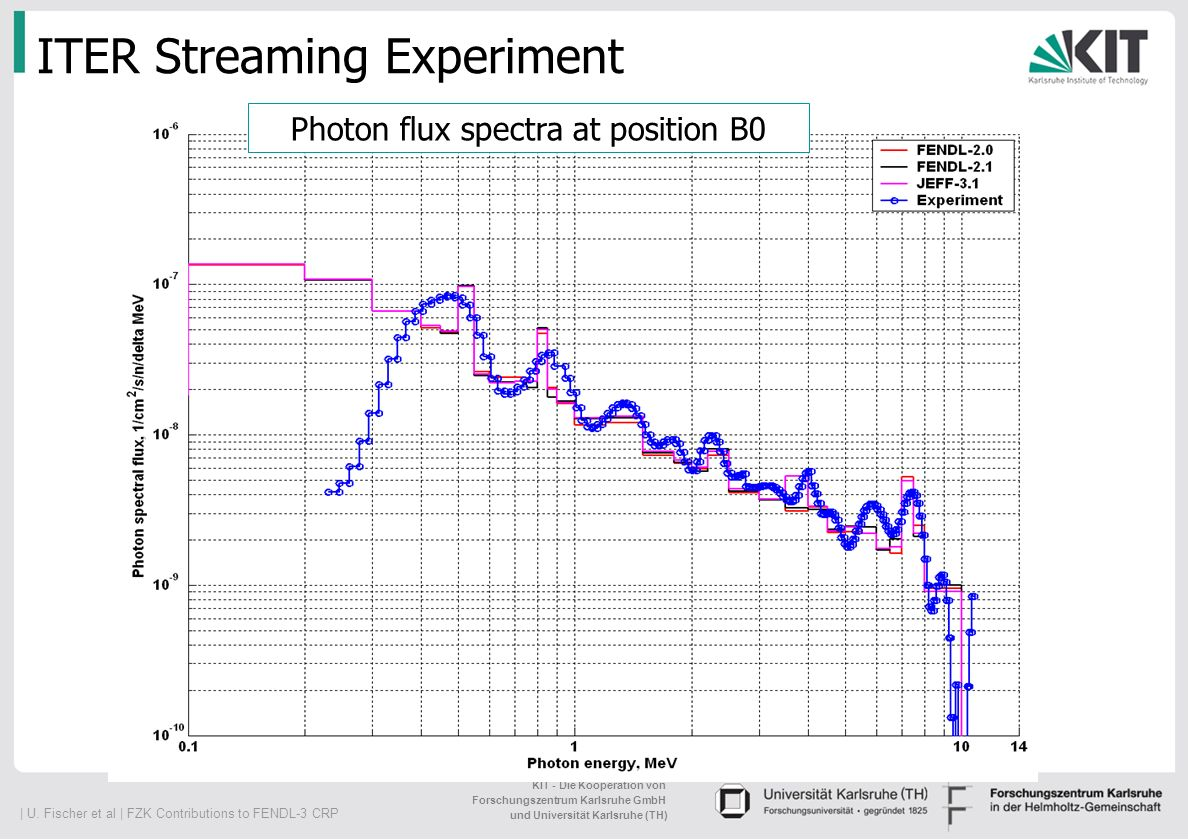 ITER Streaming Experiment