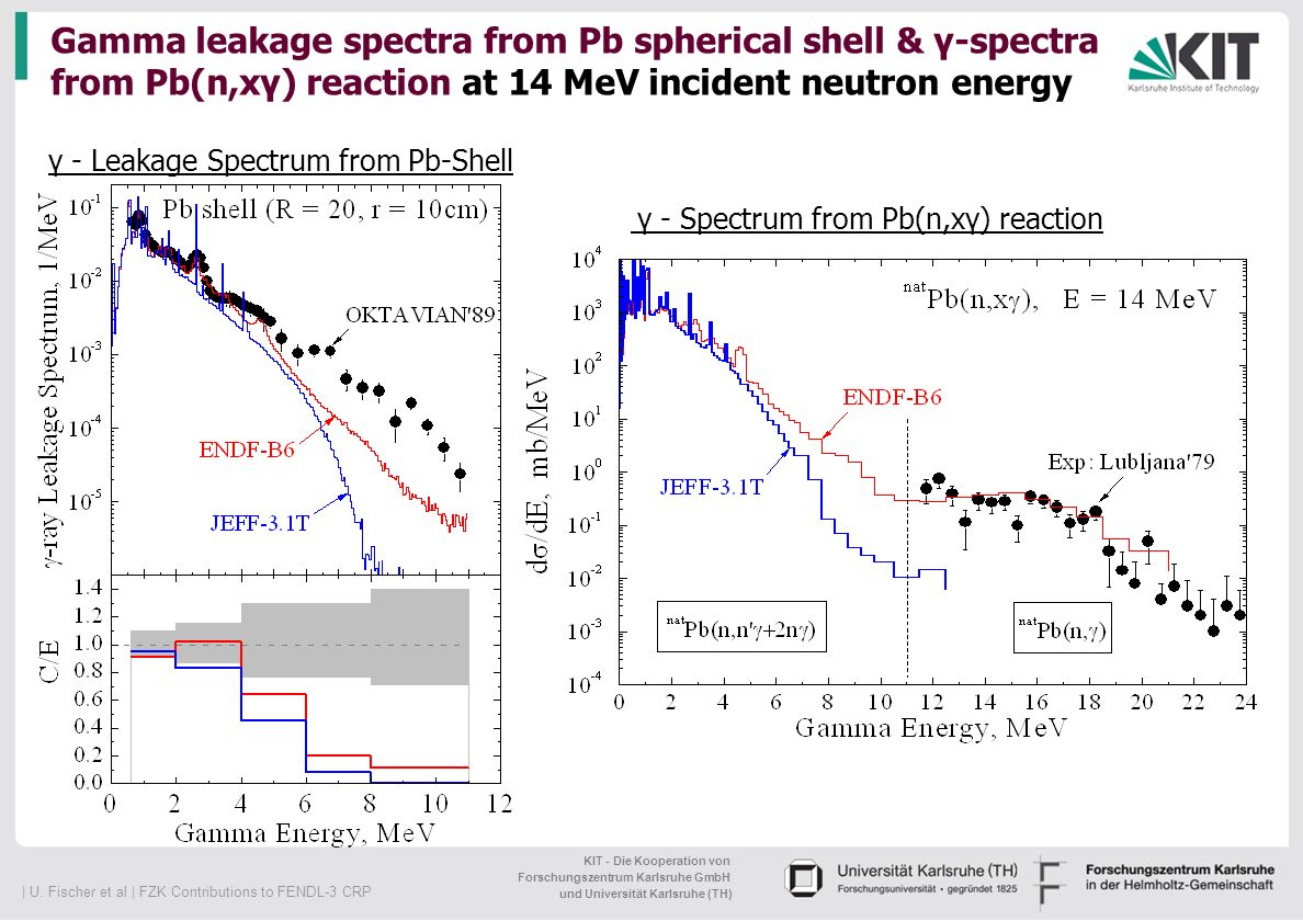 Gamma leakage spectra from Pb spherical shell & γ-spectra from Pb(n,xγ) reaction at 14 MeV incident neutron energy