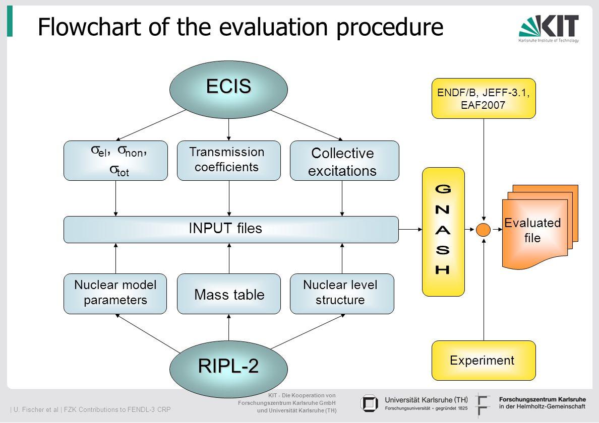 Flowchart of the evaluation procedure