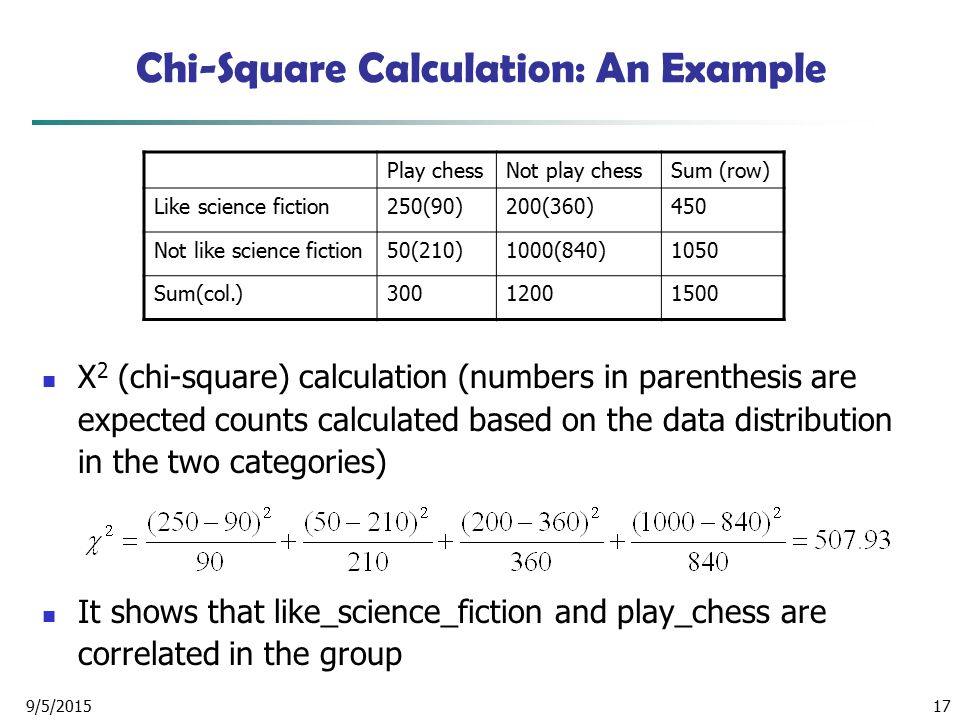 Chi-Square Calculation: An Example