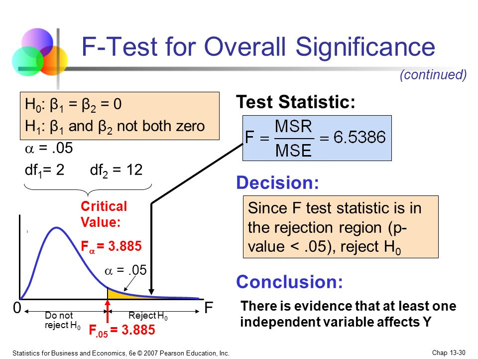 F-Test for Overall Significance
