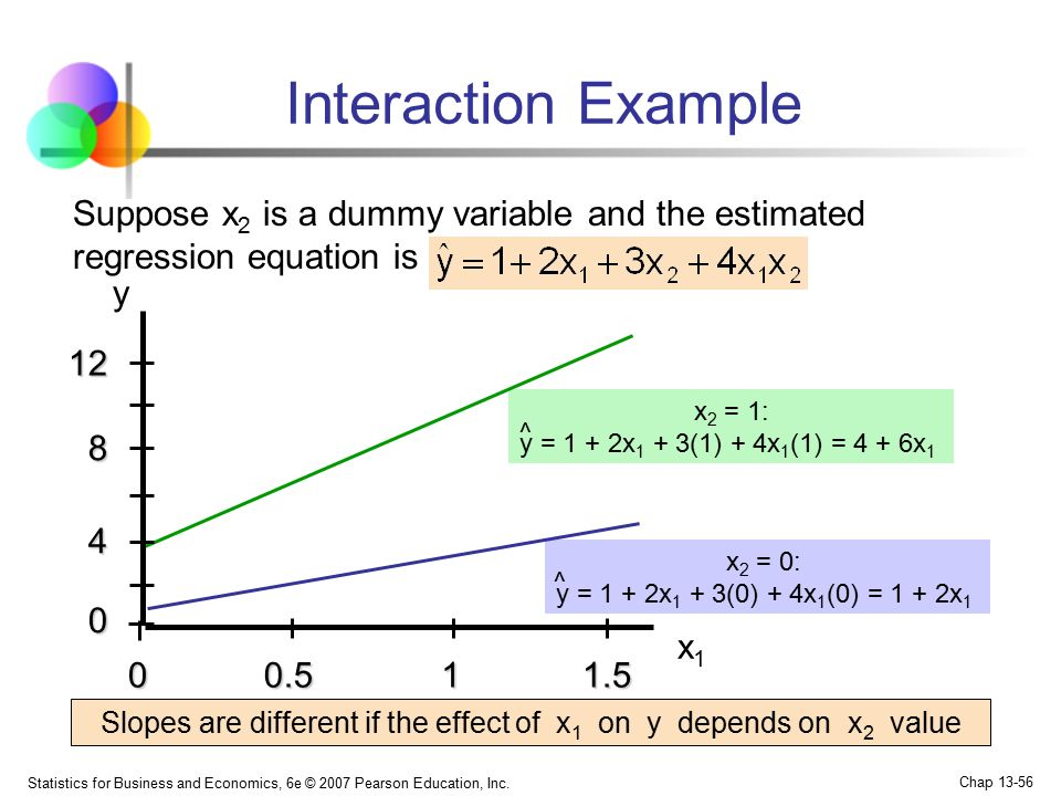 Slopes are different if the effect of x1 on y depends on x2 value