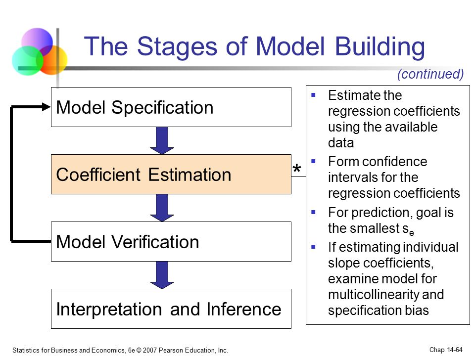 The Stages of Model Building