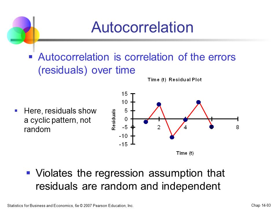 Autocorrelation Autocorrelation is correlation of the errors (residuals) over time. Here, residuals show a cyclic pattern, not random.