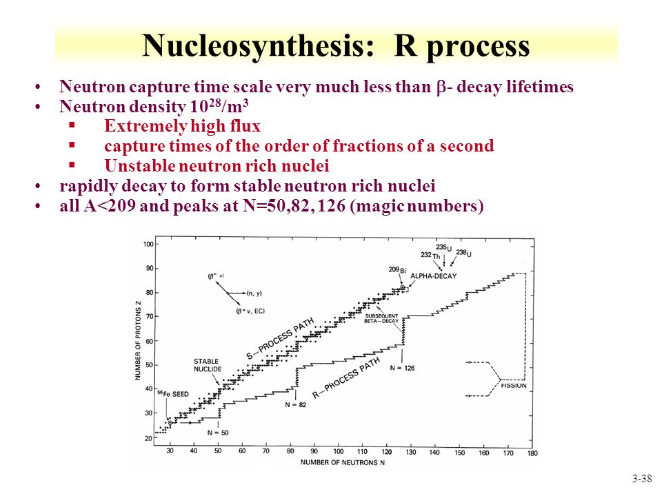p process nucleosynthesis The rp-process (rapid proton capture process) consists of consecutive proton captures onto seed nuclei to produce heavier elements [1] it is a nucleosynthesis.