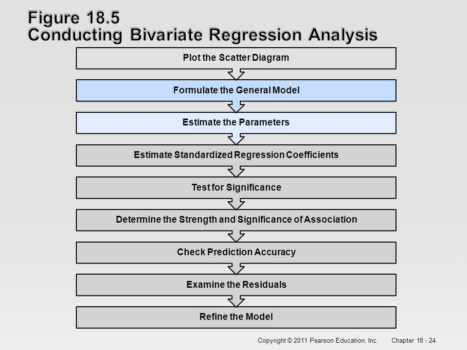 store 24 regression analysis Store24 acc 685 | section 2 background balanced scorecard compensation structure regression analysis aftermath q&a agenda store24 is a chain of convenience stores.