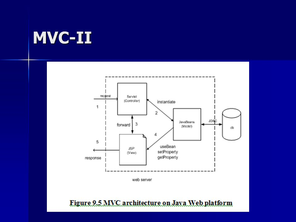 Software architecture ppt download for Architecture mvc