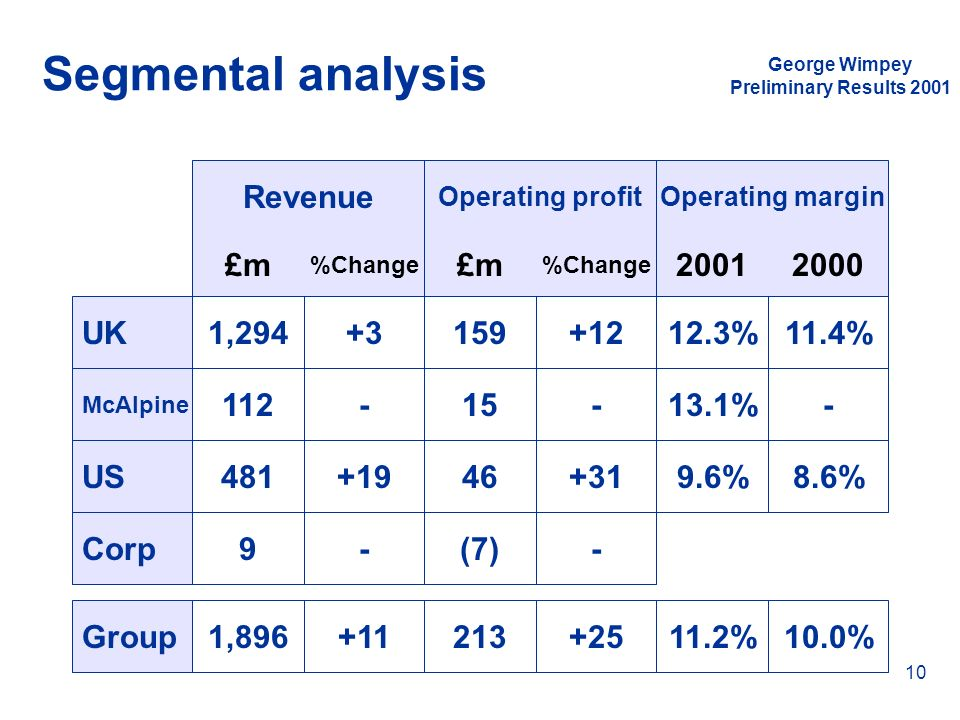 Segmental analysis Revenue £m £m 2001 2000 UK 1,294 +3 159 +12 12.3%
