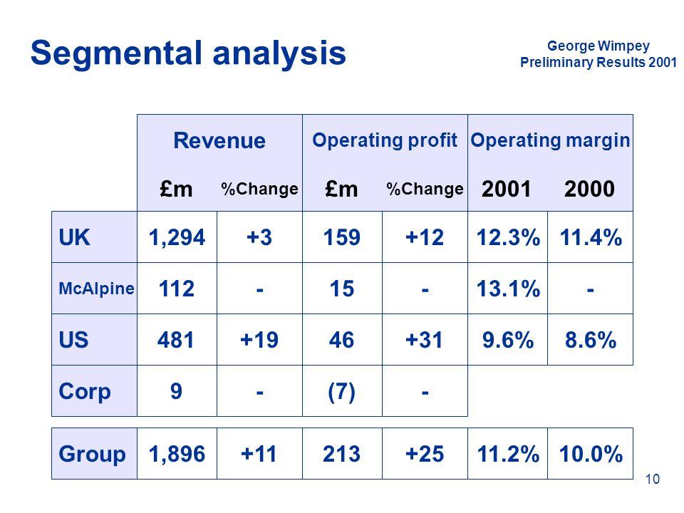 Segmental analysis Revenue £m £m 2001 2000 UK 1,294 +3 159 +12 12.3%