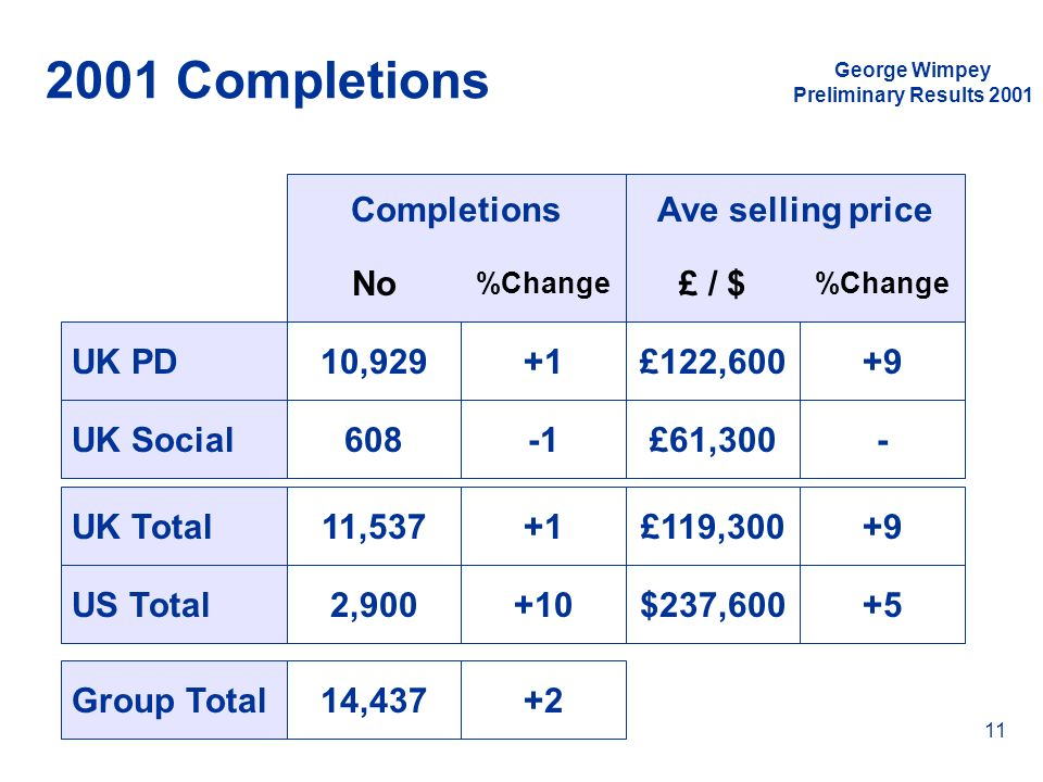 2001 Completions Completions Ave selling price No £ / $ UK PD 10,929