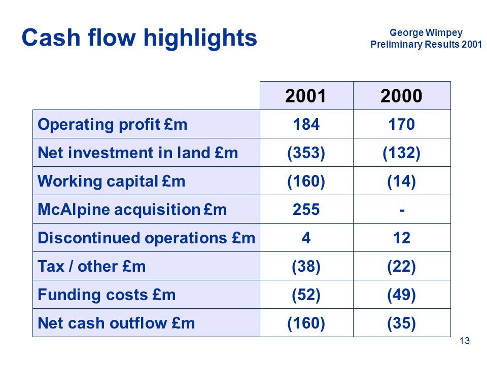 Cash flow highlights 2001 2000 Operating profit £m 184 170
