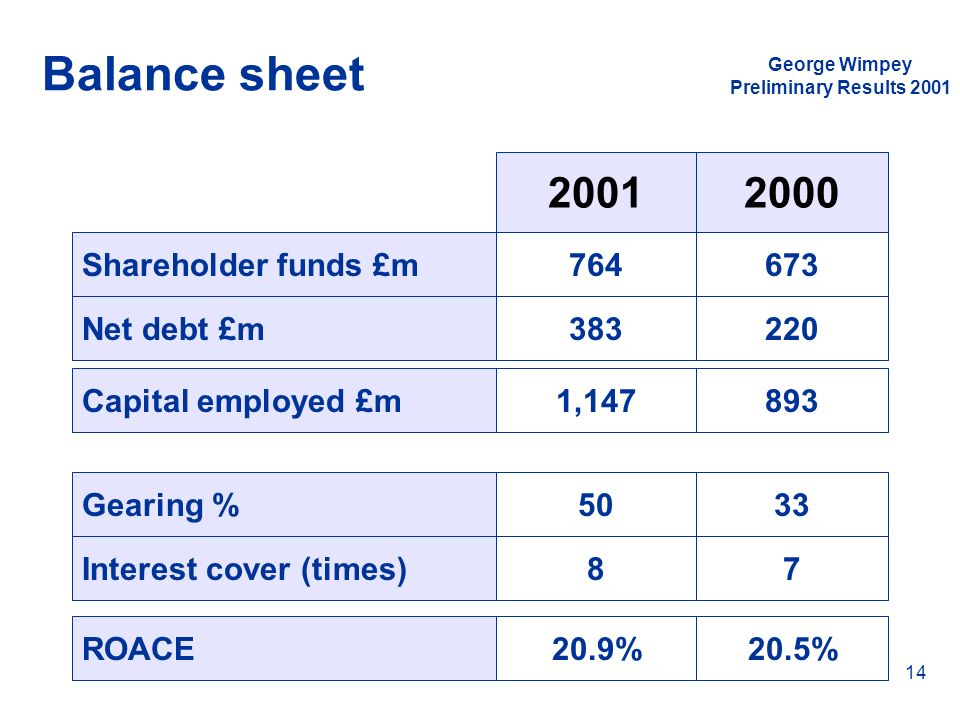 Balance sheet 2001 2000 Shareholder funds £m 764 673 Net debt £m 383
