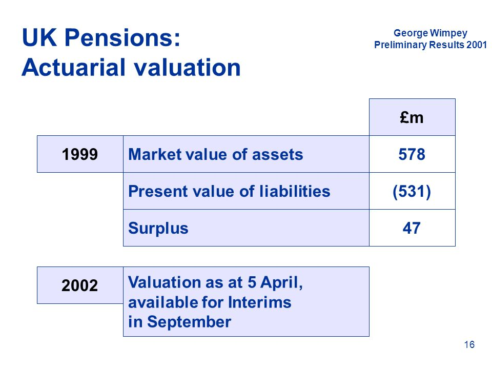 UK Pensions: Actuarial valuation