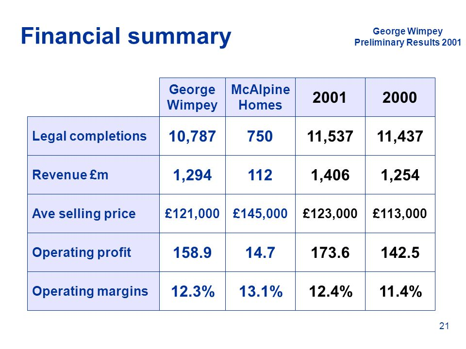 Financial summary George Wimpey. Preliminary Results 2001. George. Wimpey. McAlpine. Homes. 2001.