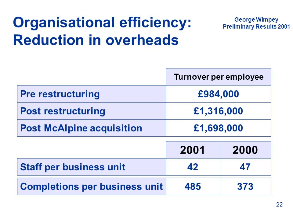 Organisational efficiency: Reduction in overheads