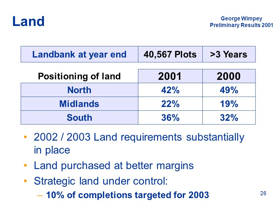 Land 2001 2000 2002 / 2003 Land requirements substantially in place