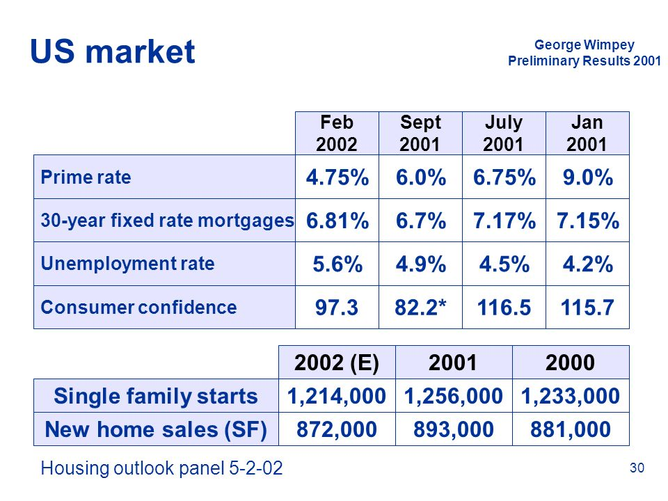 Housing outlook panel 5-2-02