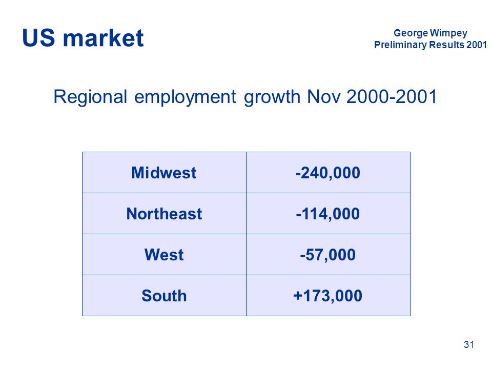 Regional employment growth Nov 2000-2001