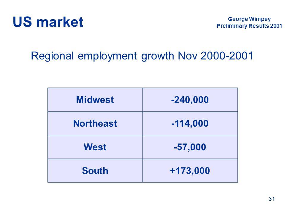 Regional employment growth Nov 2000-2001