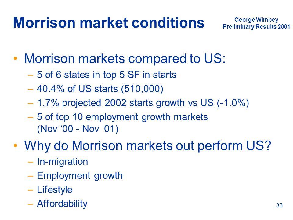 Morrison market conditions